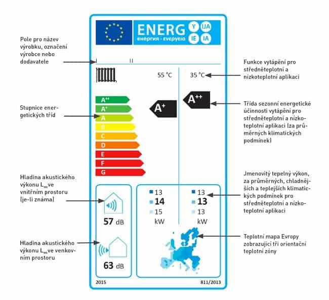 energeticky-stitek-tepelneho-cerpadla